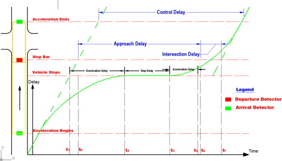 Automated Intersection Delay Estimation Using The Inputoutput