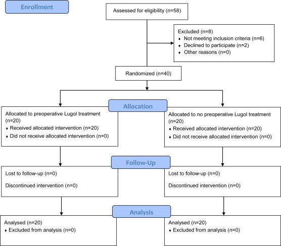 The effect of preoperative Lugol's iodine on intraoperative