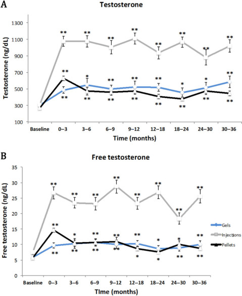 Comparison of the Effects of Testosterone Gels, Injections
