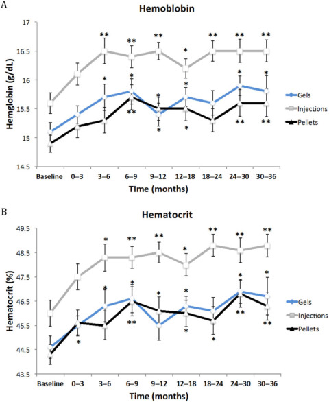 Comparison of the Effects of Testosterone Gels, Injections, and