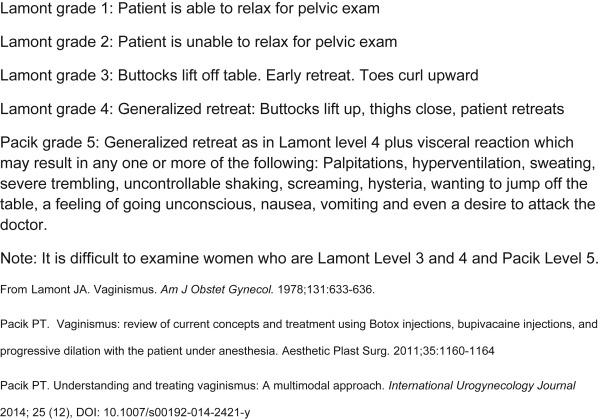 Vaginismus Treatment: Clinical Trials Follow Up 241 Patients