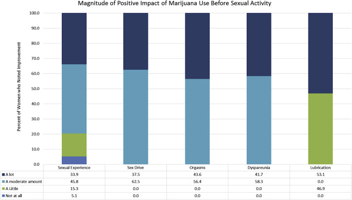 The Relationship between Marijuana Use Prior to Sex and