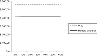 Modelo binomial para la valoración de empresas y los efectos de la ...