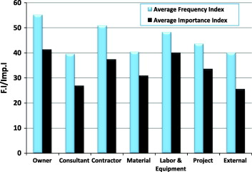 Analyzing delay causes in Egyptian construction projects