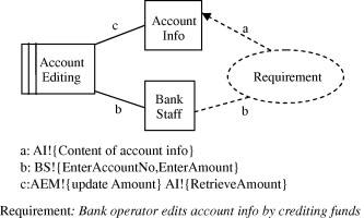 0585aa8d22ba Problem context diagram for a simple software bank system. Download  full-size image