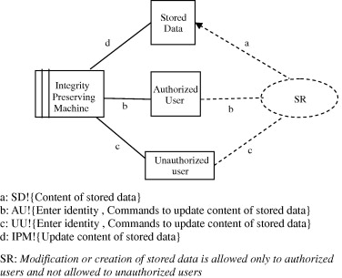 32d9d618c410 Capturing security requirements for software systems - ScienceDirect