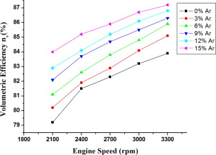 Performance and emission characteristics of the thermal