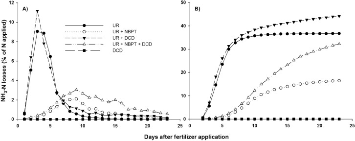 Agronomic efficiency of NBPT as a urease inhibitor: A review