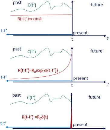 Leonardo da Vinci: Cause, effect, linearity, and memory - ScienceDirect