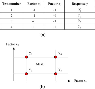 Screening applied to the numerical modeling of