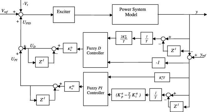 Implementation of a discrete fuzzy PID excitation controller for