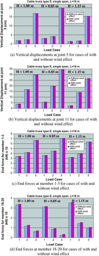 Nonlinear analysis of green house systems - ScienceDirect