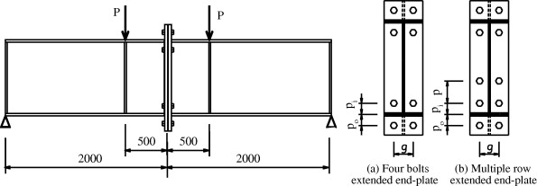 Behavior of I-beam bolted extended end-plate moment connections