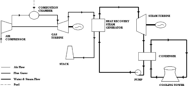 development of reliability index for combined cycle power plant rh sciencedirect com Power Plant Generator Diagram Power Plant Boiler Diagram