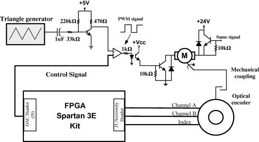 Block diagram of the DC motor speed control using FPGA.