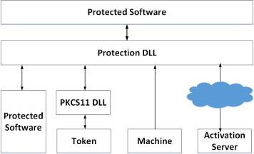 copy protect v1.5.0 software + crack