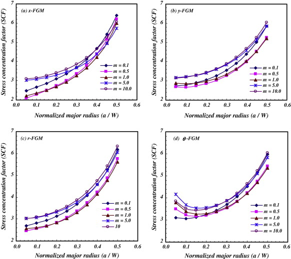 Stress concentration analysis in functionally graded plates