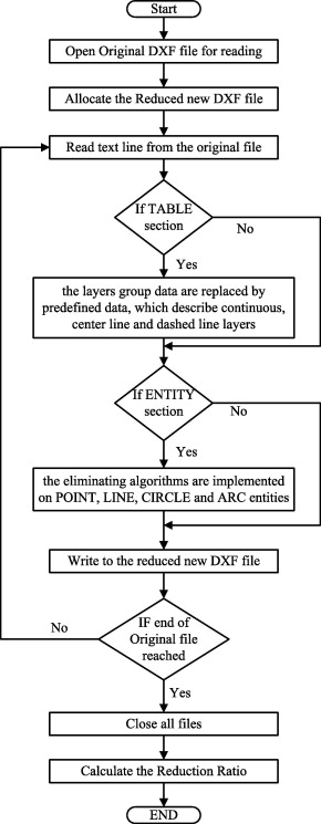 Classification and elimination of overlapped entities in DXF files