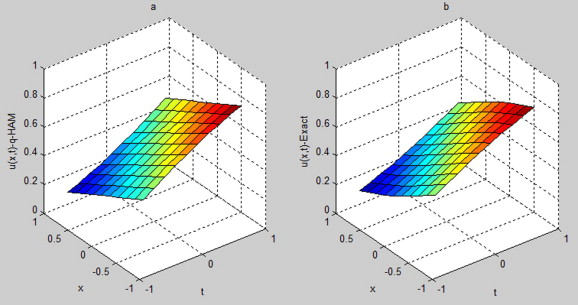 Analytical solutions of time-fractional models for