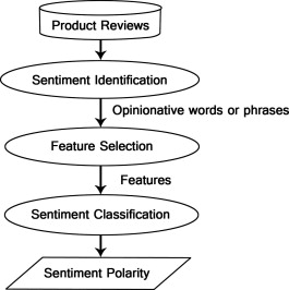 Sentiment analysis algorithms and applications: A survey - ScienceDirect