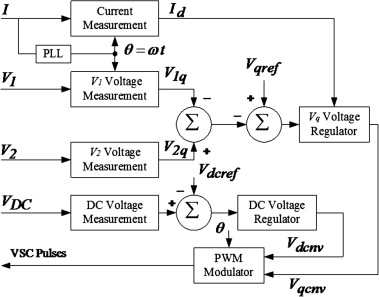 Image result for Parameter tuning of the PLL to consider the effect on power system small-signal angular stability