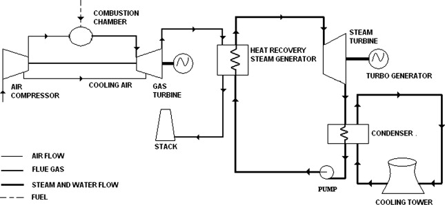 download full-size image  figure 1  schematic flow diagram of combined  cycle power plant