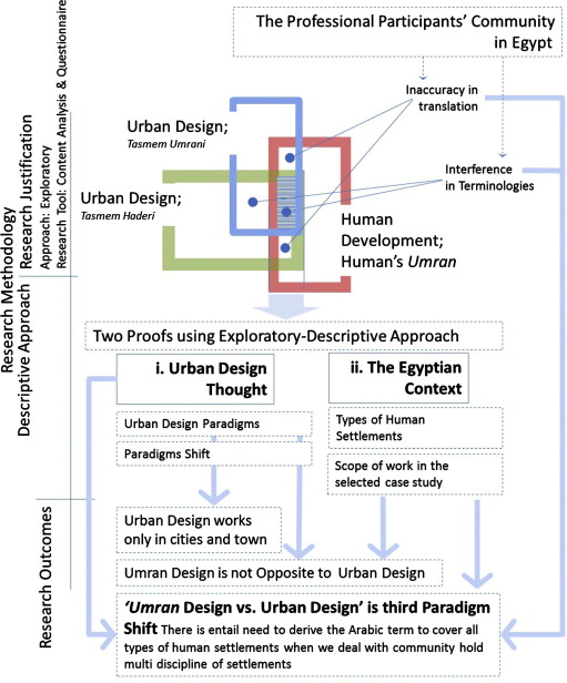 contextualism urban ideals and deformations pdf