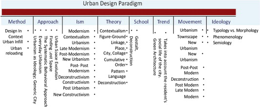 Urban Design Redux Redefining A Professional Practice Of Specialization Sciencedirect