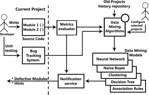 Extracting software static defect models using data mining download full size image ccuart Gallery