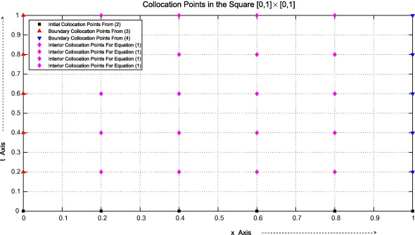 Application of Chebyshev collocation method for solving two