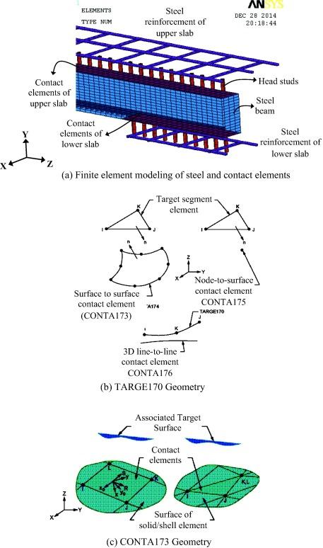 Finite element modeling of steel concrete beam considering