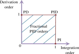 Optimal design and tuning of novel fractional order PID power system