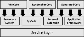 Taxonomy of Cross-Platform Mobile Applications Development