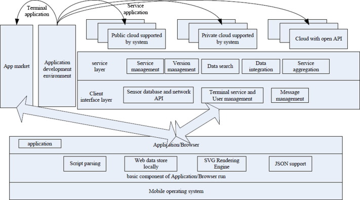 Taxonomy of Cross-Platform Mobile Applications Development