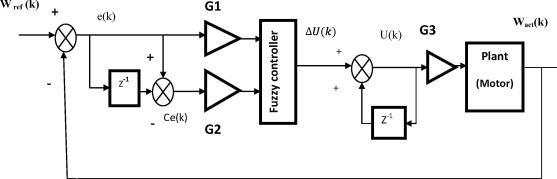 Embedded two level direct adaptive fuzzy controller for DC motor
