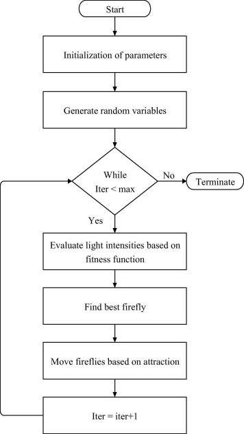 Firefly algorithm based solution to minimize the real power