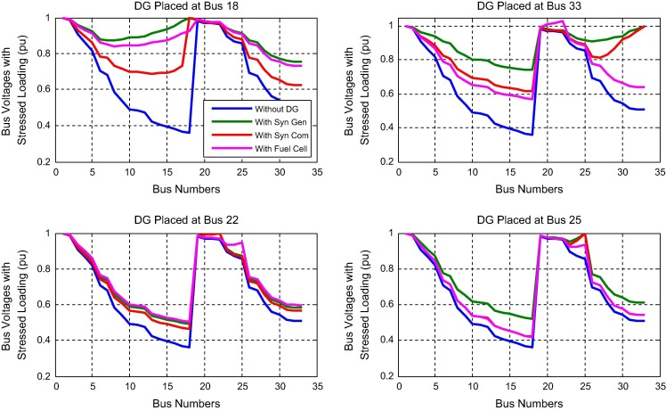 Optimal selection of distributed generating units and its placement