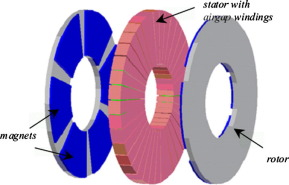 Dynamic modeling of wind turbine based axial flux permanent magnetic