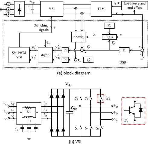 Matrix converters and three-phase inverters fed linear ... on