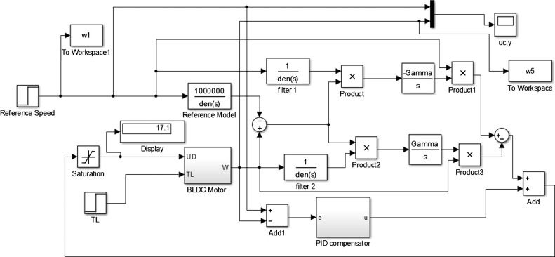 Brushless DC motor tracking control using self-tuning fuzzy PID