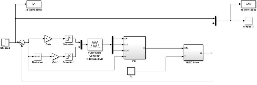Brushless DC motor tracking control using self-tuning fuzzy