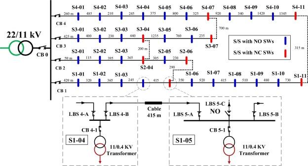 Improving performance of underground mv distribution networks using 11 kv underground distribution network ccuart Images