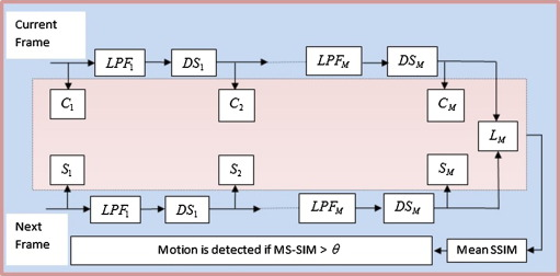 Event triggered intelligent video recording system using MS