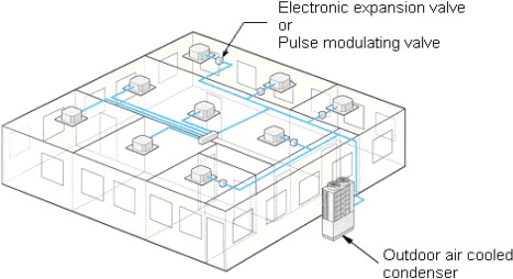 Simulation And Optimization Of Multi Split Variable Refrigerant Flow