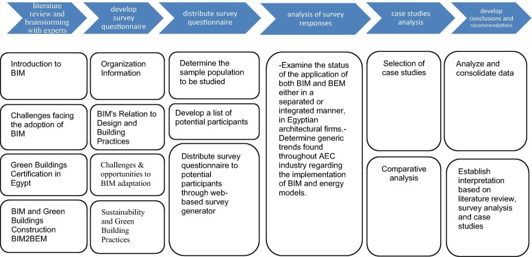 Bim2bem integrated approach examining status of the adoption of download full size image fandeluxe Choice Image