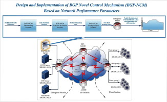 Design and implementation of BGP novel control mechanism
