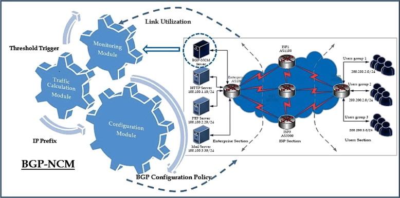 Design and implementation of BGP novel control mechanism (BGP-NCM