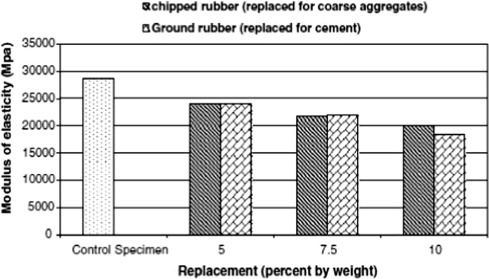 Effect of waste tyre rubber on mechanical and durability