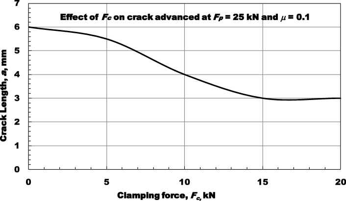 Effect of clamping force and coefficient of friction on the