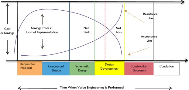 Examining the role of value management in controlling cost